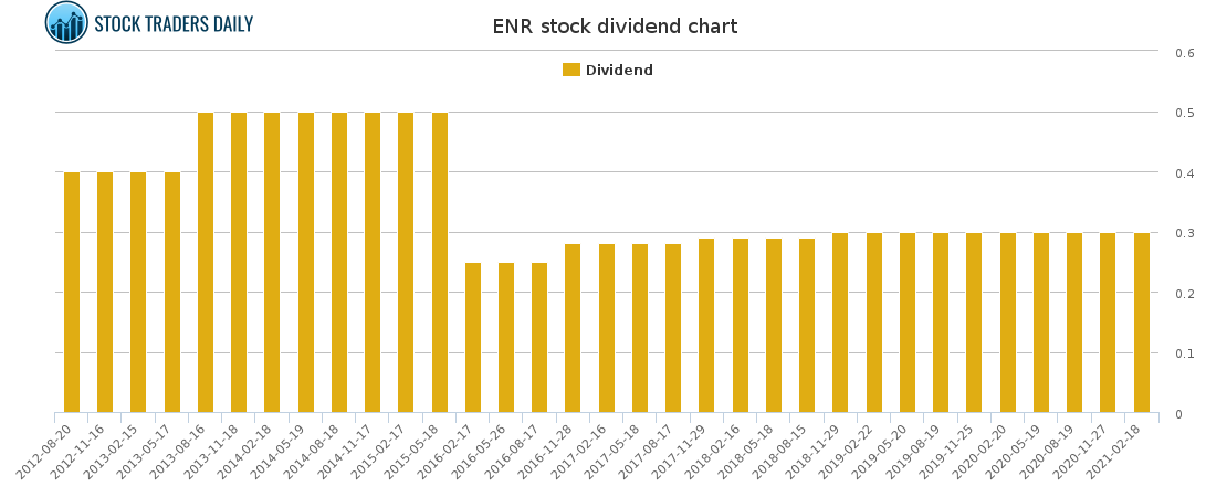 ENR Dividend Chart for May 4 2021