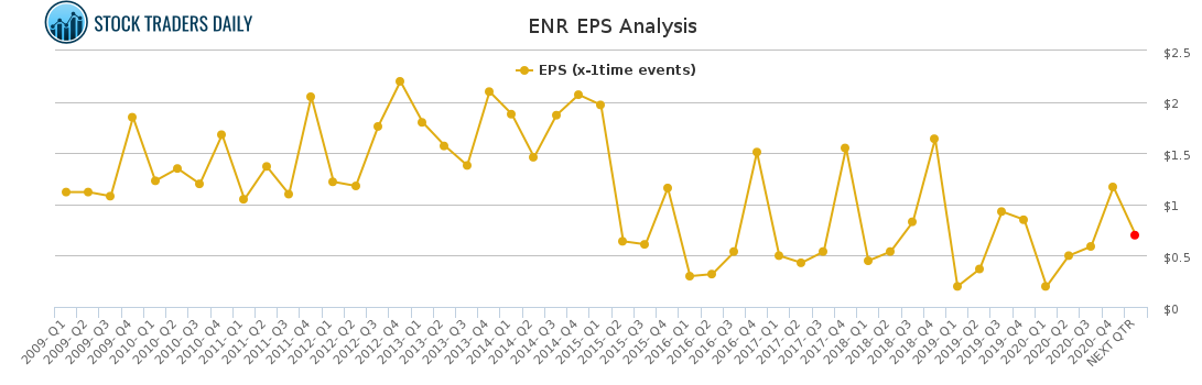 ENR EPS Analysis for May 4 2021