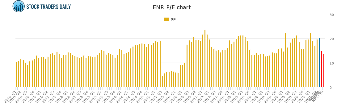 ENR PE chart for May 4 2021