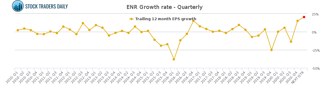 ENR Growth rate - Quarterly for May 4 2021