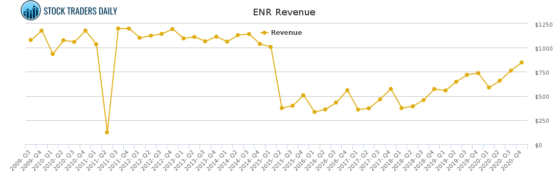 ENR Revenue chart for May 4 2021
