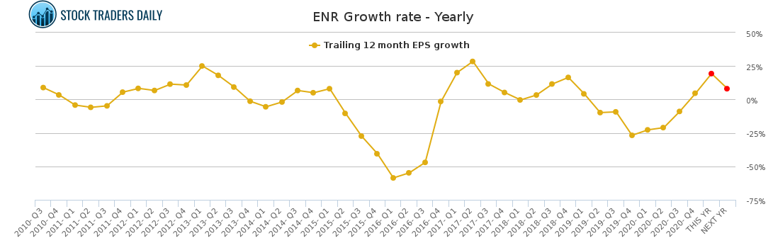 ENR Growth rate - Yearly for May 4 2021