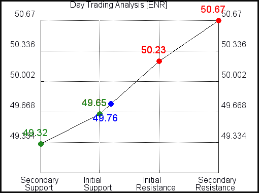 ENR Day Trading Analysis for May 4 2021