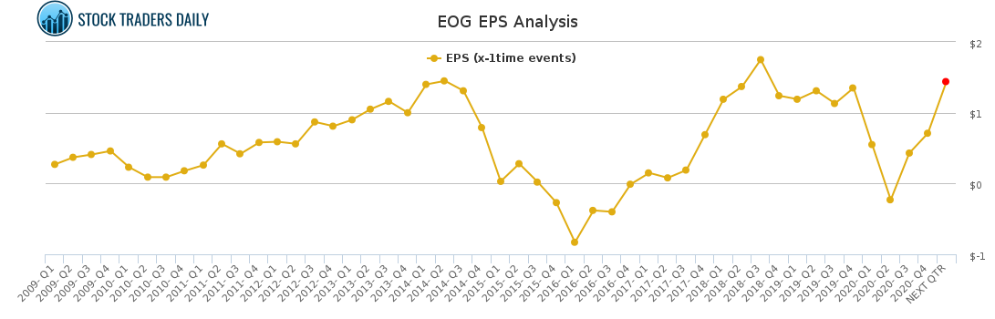 EOG EPS Analysis for May 4 2021