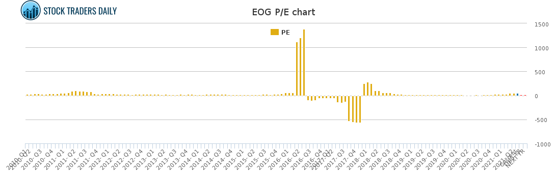 EOG PE chart for May 4 2021