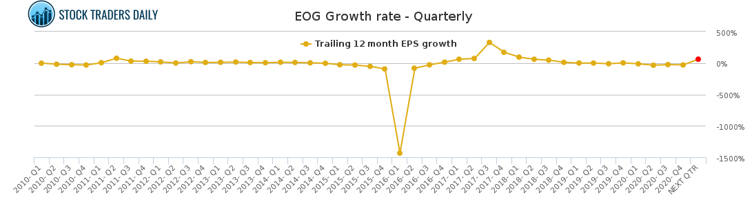 EOG Growth rate - Quarterly for May 4 2021