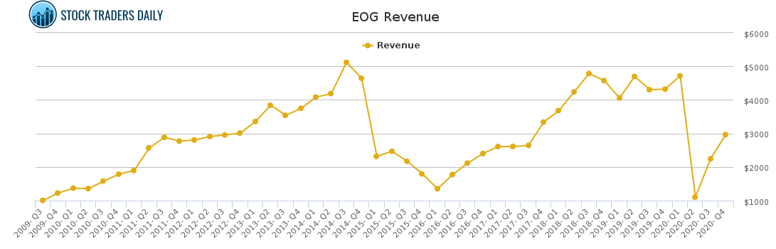 EOG Revenue chart for May 4 2021