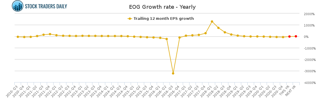 EOG Growth rate - Yearly for May 4 2021
