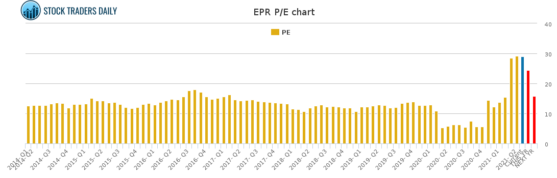 EPR PE chart for May 4 2021