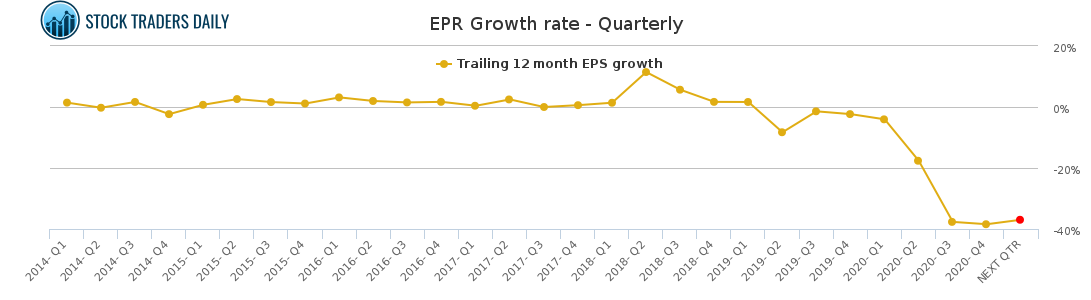 EPR Growth rate - Quarterly for May 4 2021