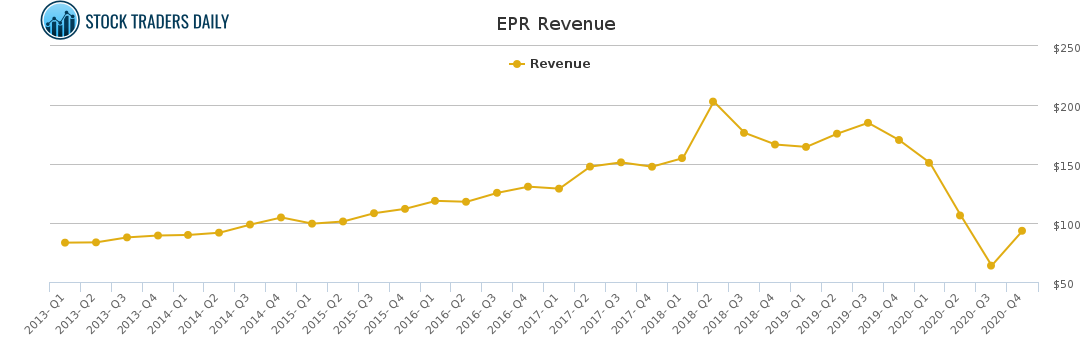 EPR Revenue chart for May 4 2021