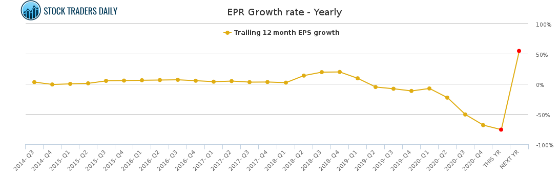 EPR Growth rate - Yearly for May 4 2021