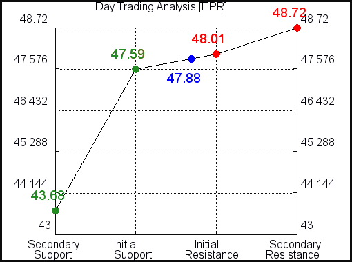 EPR Day Trading Analysis for May 4 2021