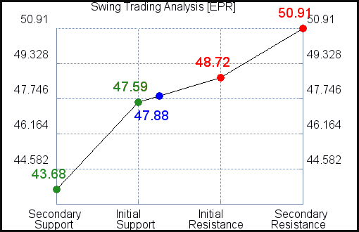 EPR Swing Trading Analysis for May 4 2021
