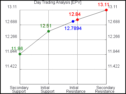 EPV Day Trading Analysis for May 4 2021