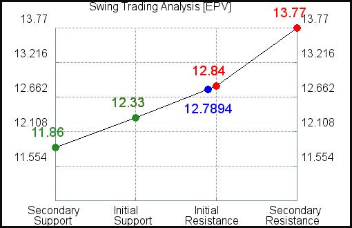 EPV Swing Trading Analysis for May 4 2021