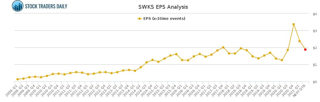 SWKS EPS Analysis