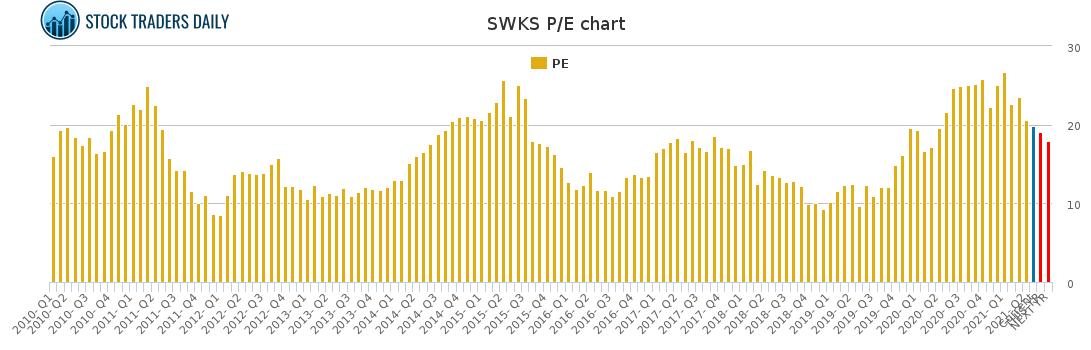 SWKS PE chart