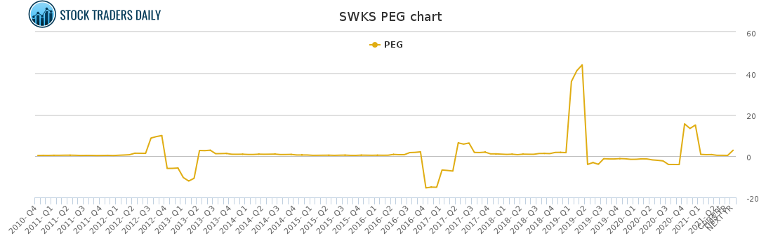 SWKS PEG chart