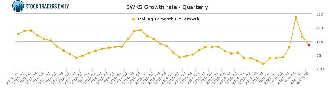 SWKS Growth rate - Quarterly