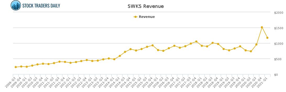 SWKS Revenue chart