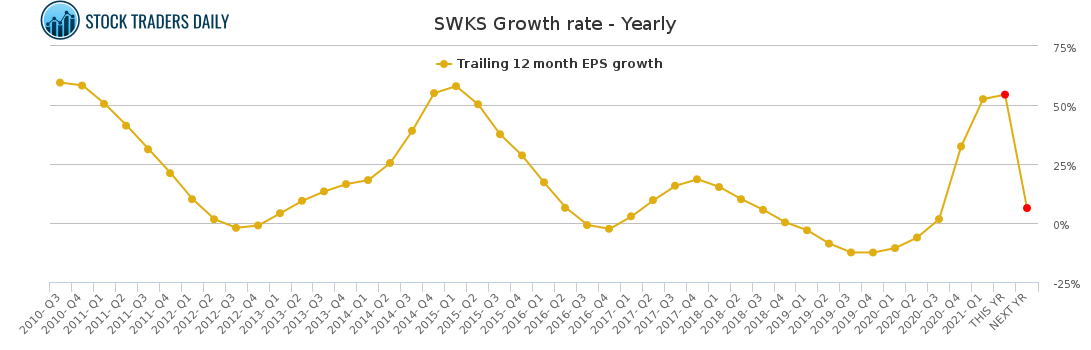SWKS Growth rate - Yearly
