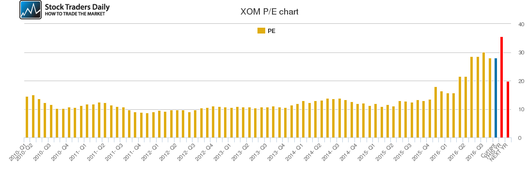 XOM PE chart