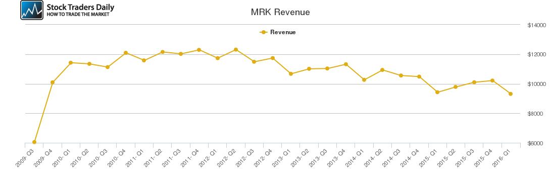 MRK Revenue chart