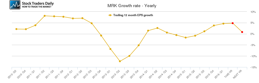 MRK Growth rate - Yearly