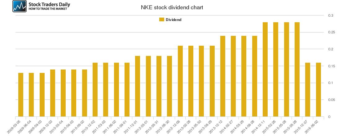 NKE Dividend Chart