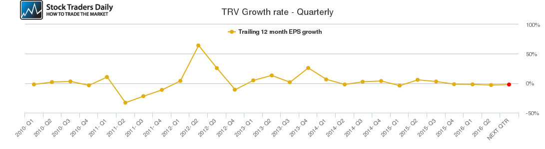TRV Growth rate - Quarterly