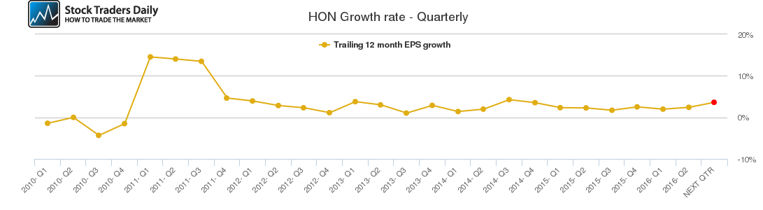 HON Growth rate - Quarterly
