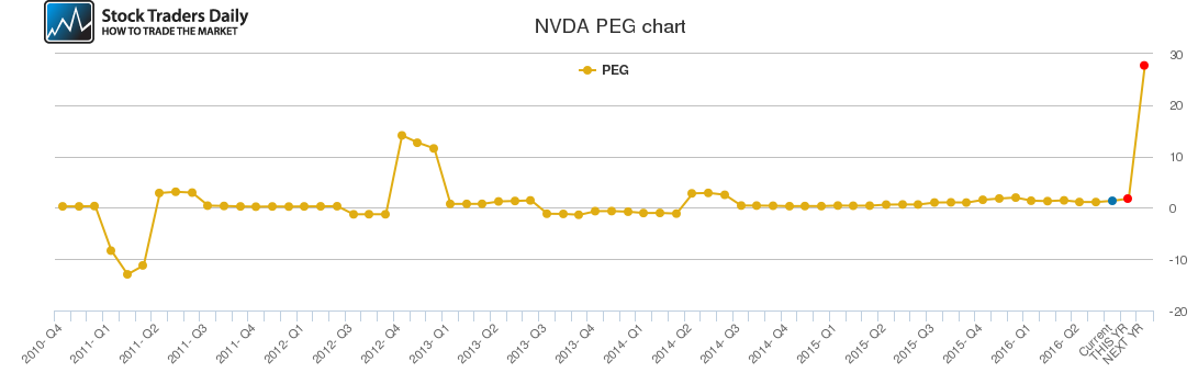 NVDA PEG chart