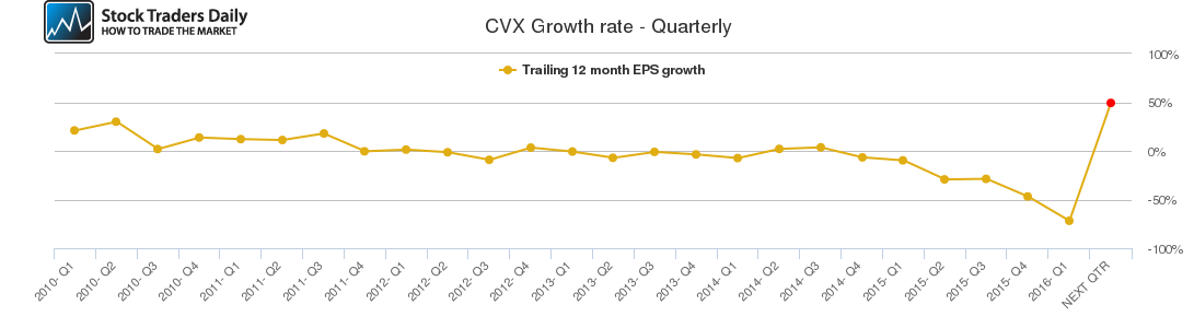 CVX Growth rate - Quarterly