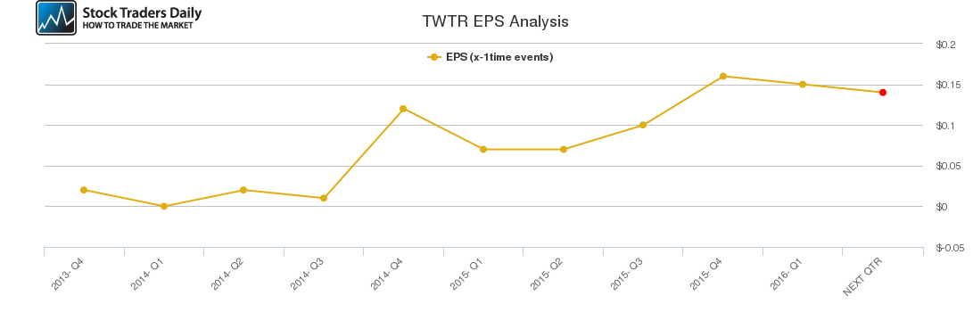 TWTR EPS Analysis