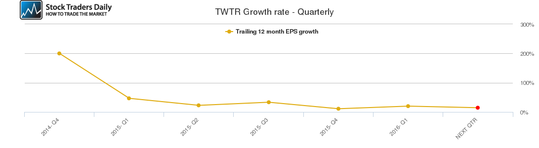 TWTR Growth rate - Quarterly