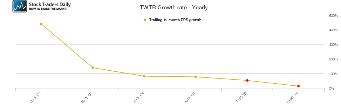 TWTR Growth rate - Yearly