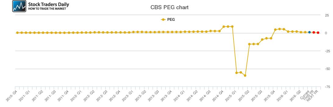 CBS PEG chart