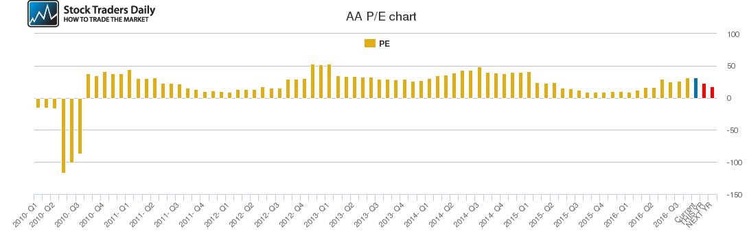AA PE chart