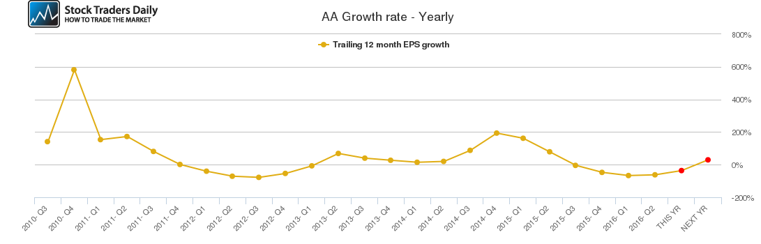 AA Growth rate - Yearly