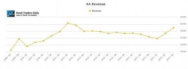 AA Alcoa Revenue