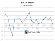 Bank of America BAC EPS Analysis