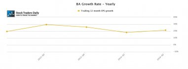 Boeing BA Yearly EPS Growth