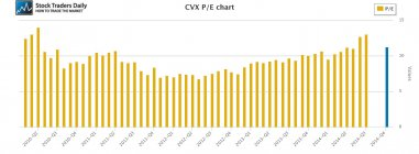 CVX Chevron PE multiple