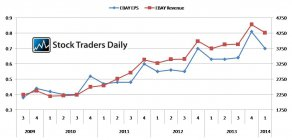 EBAY EPS and Revenue Analysis