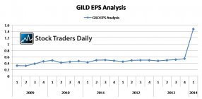 Gilead GILD Earnings EPS Analysis