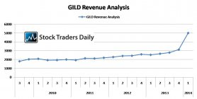 Gilead GILD Revenue Analysis