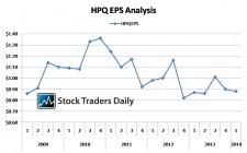 Hewlett Packard (HPQ) EPS Earnings Analysis