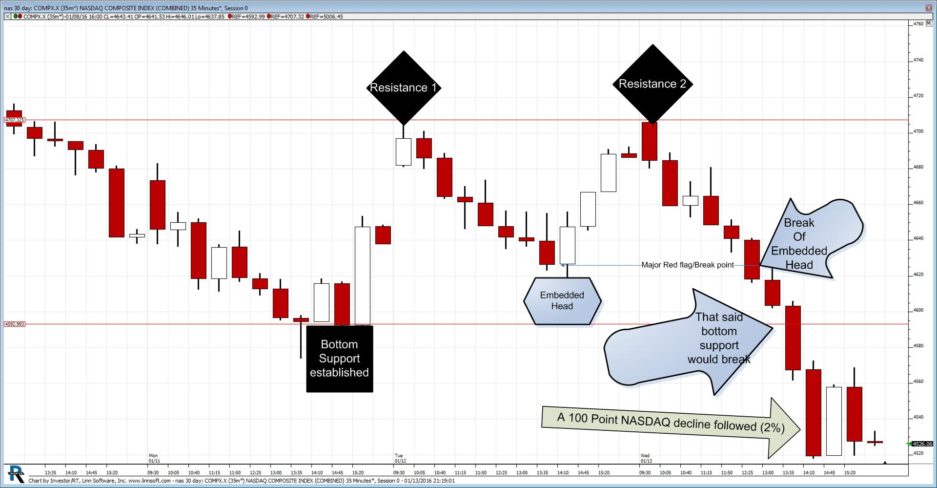 Inverted and Embedded Head and Shoulders Pattern