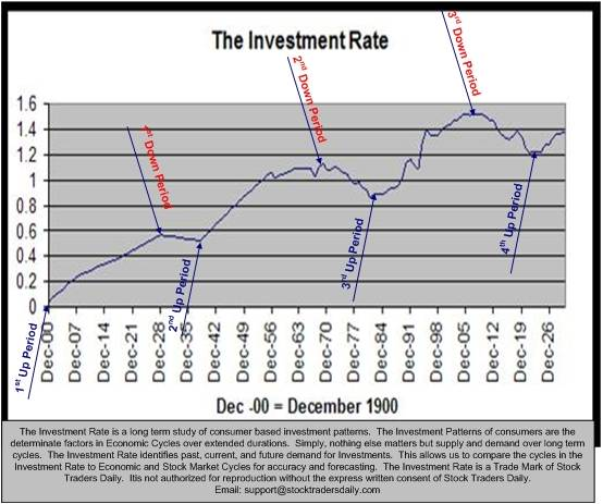 THE INVESTMENT RATE